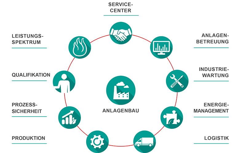 Service cycle of Gassner Kempten